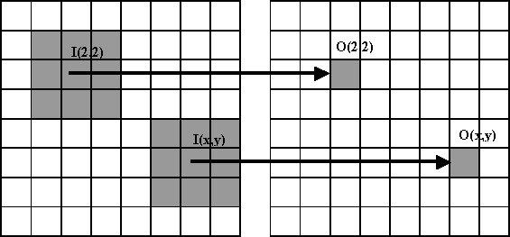 The Median Filter Problem